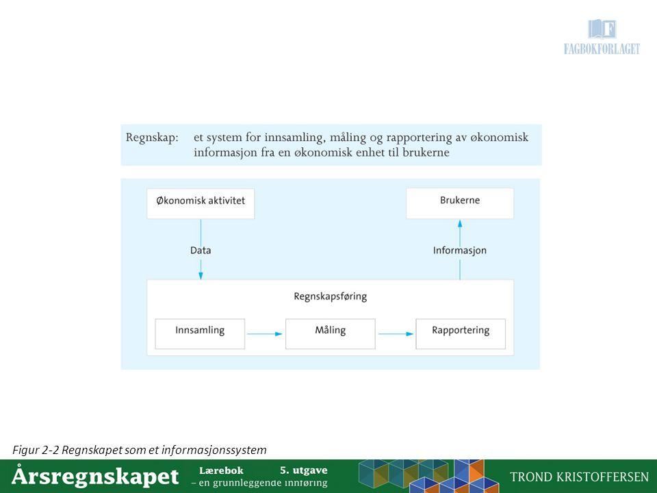 Figur 2-2 Regnskapet som et informasjonssystem