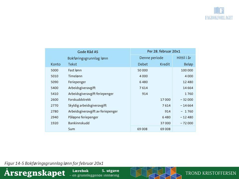 Figur 14-5 Bokføringsgrunnlag lønn for februar 20x1