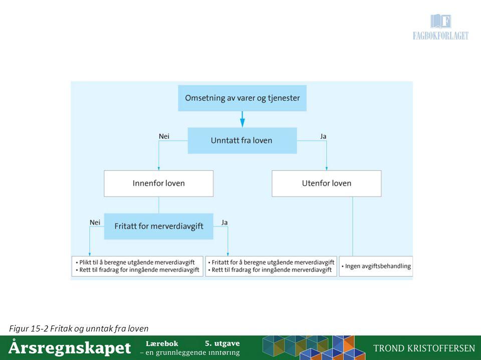 Figur 15-2 Fritak og unntak fra loven