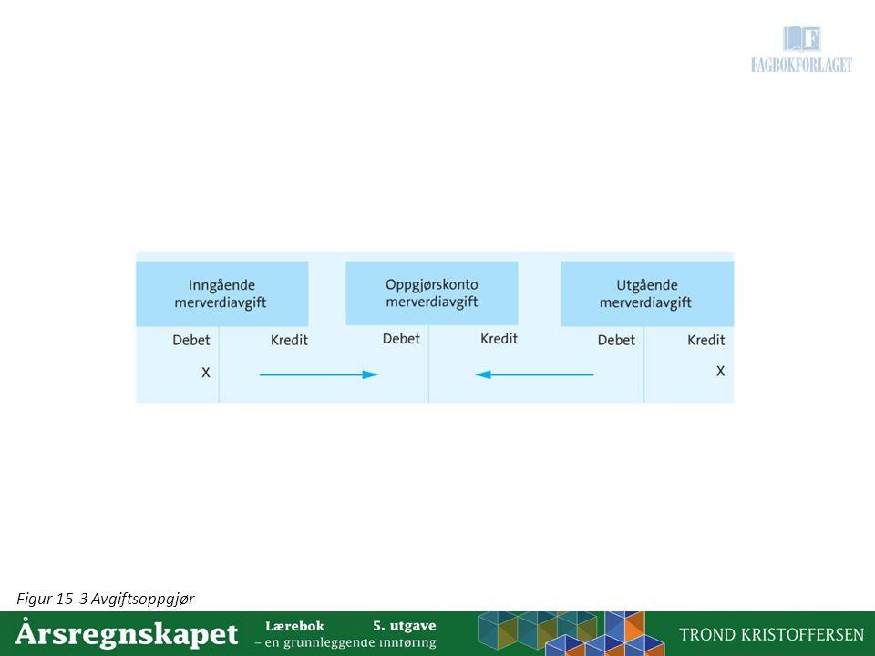 Figur 15-3 Avgiftsoppgjør
