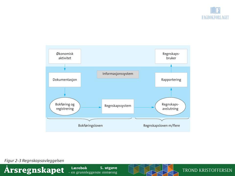 Figur 2-3 Regnskapsavleggelsen