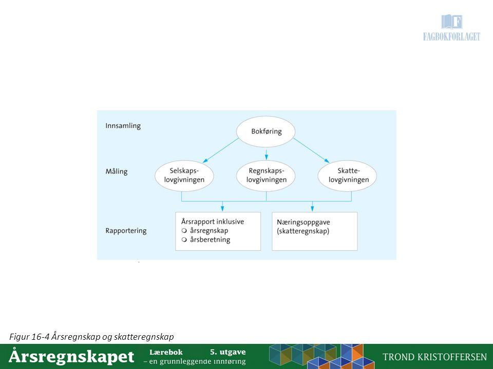 Figur 16-4 Årsregnskap og skatteregnskap