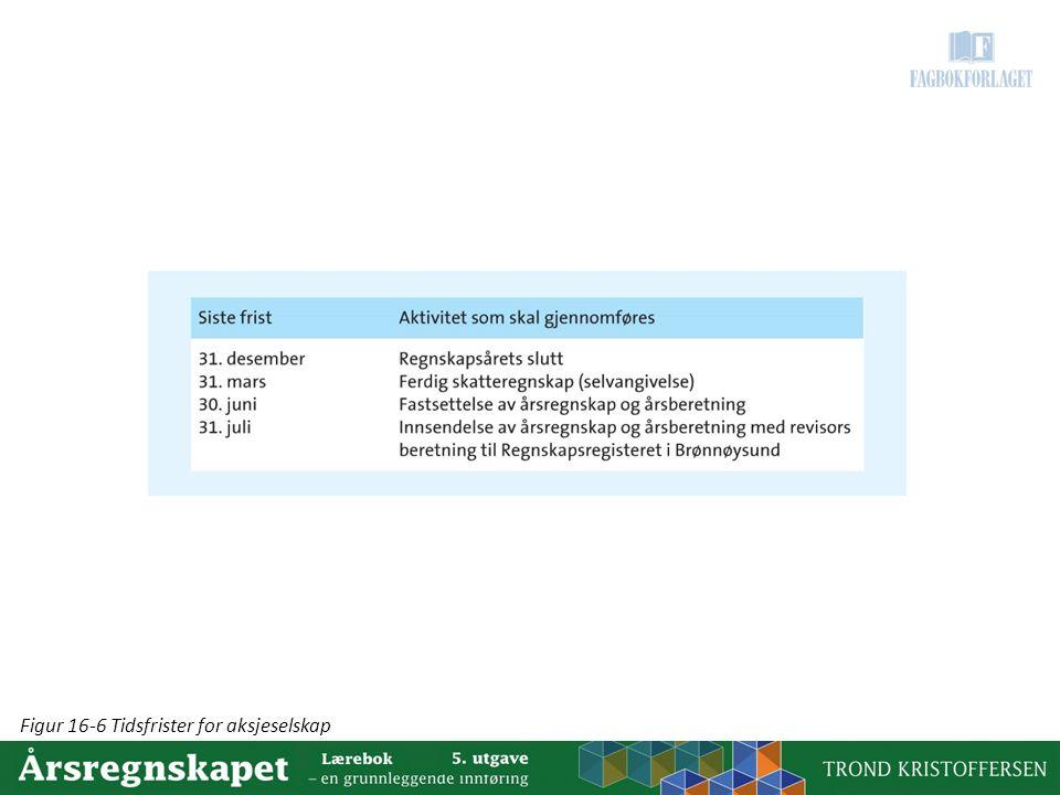 Figur 16-6 Tidsfrister for aksjeselskap