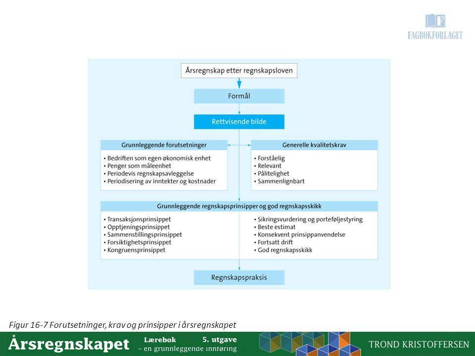 Figur 16-7 Forutsetninger, krav og prinsipper i årsregnskapet