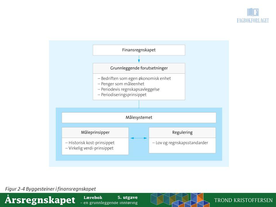 Figur 2-4 Byggesteiner i finansregnskapet