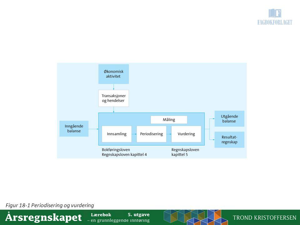Figur 18-1 Periodisering og vurdering