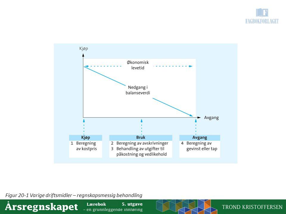 Figur 20-1 Varige driftsmidler – regnskapsmessig behandling