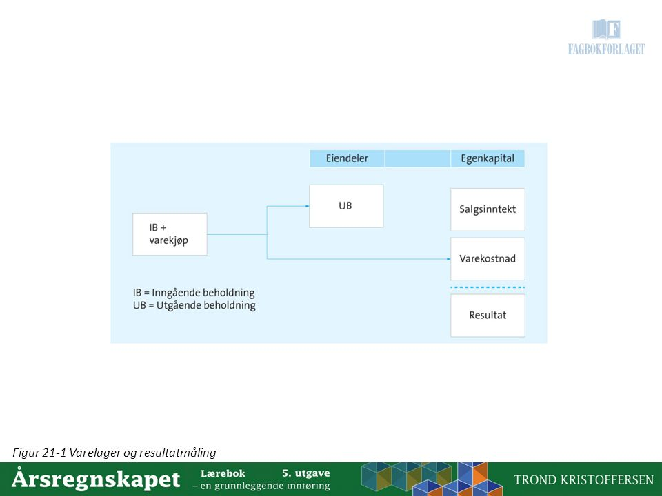 Figur 21-1 Varelager og resultatmåling