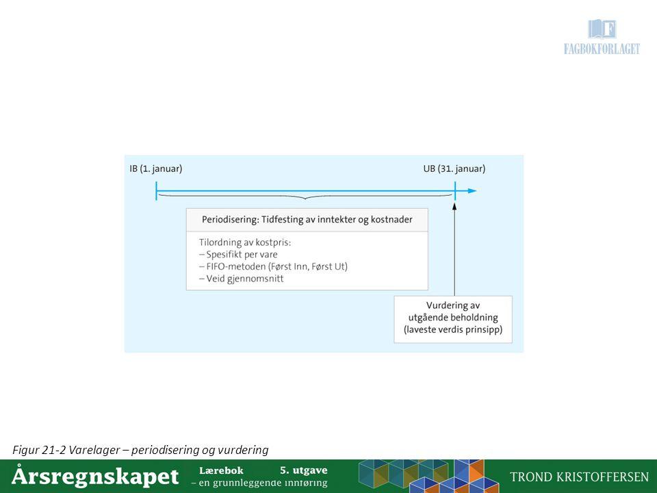 Figur 21-2 Varelager – periodisering og vurdering