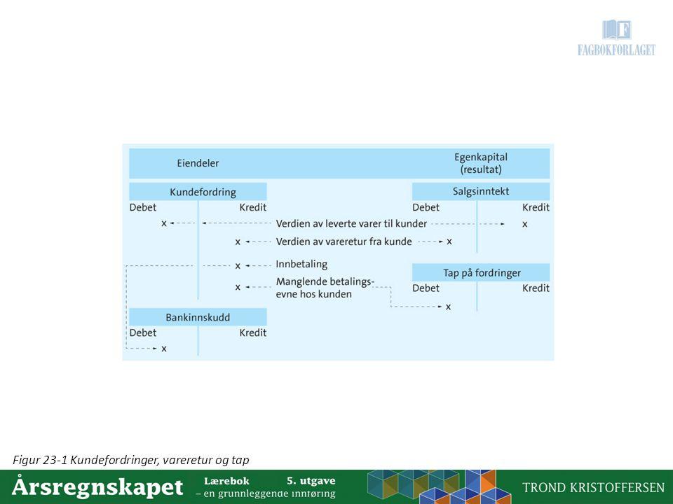 Figur 23-1 Kundefordringer, vareretur og tap