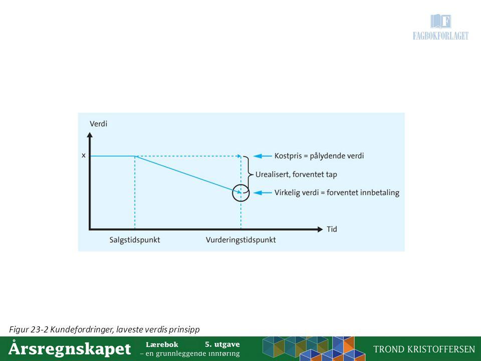 Figur 23-2 Kundefordringer, laveste verdis prinsipp