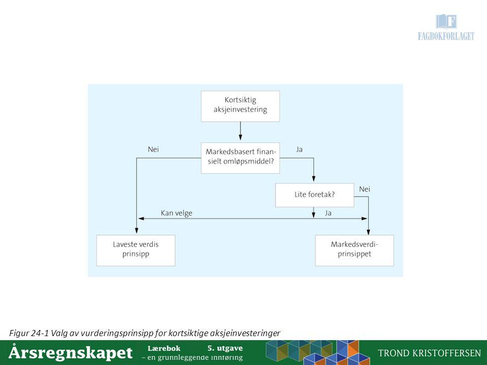 Figur 24-1 Valg av vurderingsprinsipp for kortsiktige aksjeinvesteringer