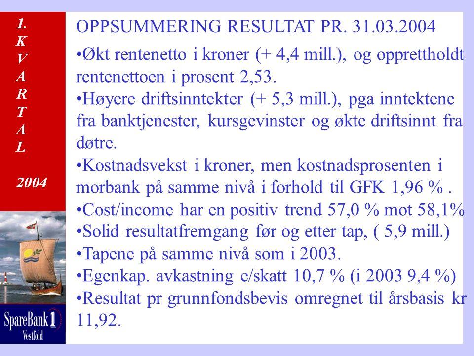 OPPSUMMERING RESULTAT PR. 31.03.2004 Økt rentenetto i kroner (+ 4,4 mill.), og opprettholdt rentenettoen i prosent 2,53. Høyere driftsinntekter (+ 5,3