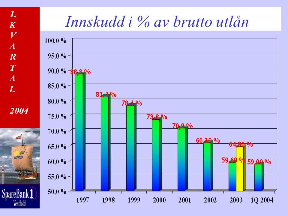 Innskudd i % av brutto utlån