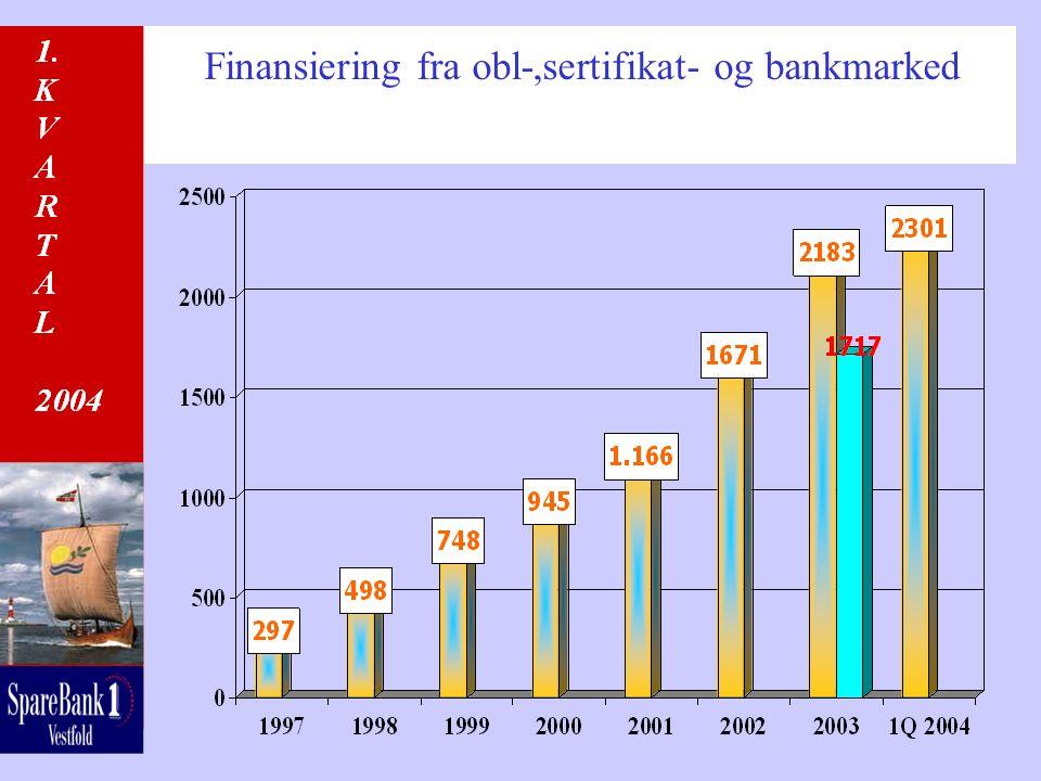 Finansiering fra obl-,sertifikat- og bankmarked