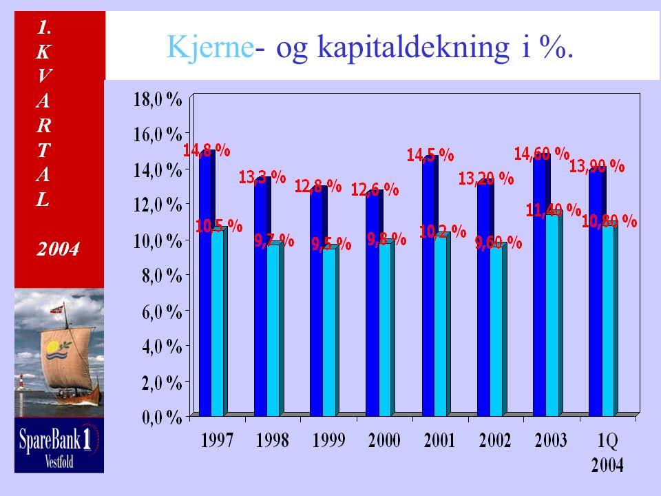 Kjerne- og kapitaldekning i %.