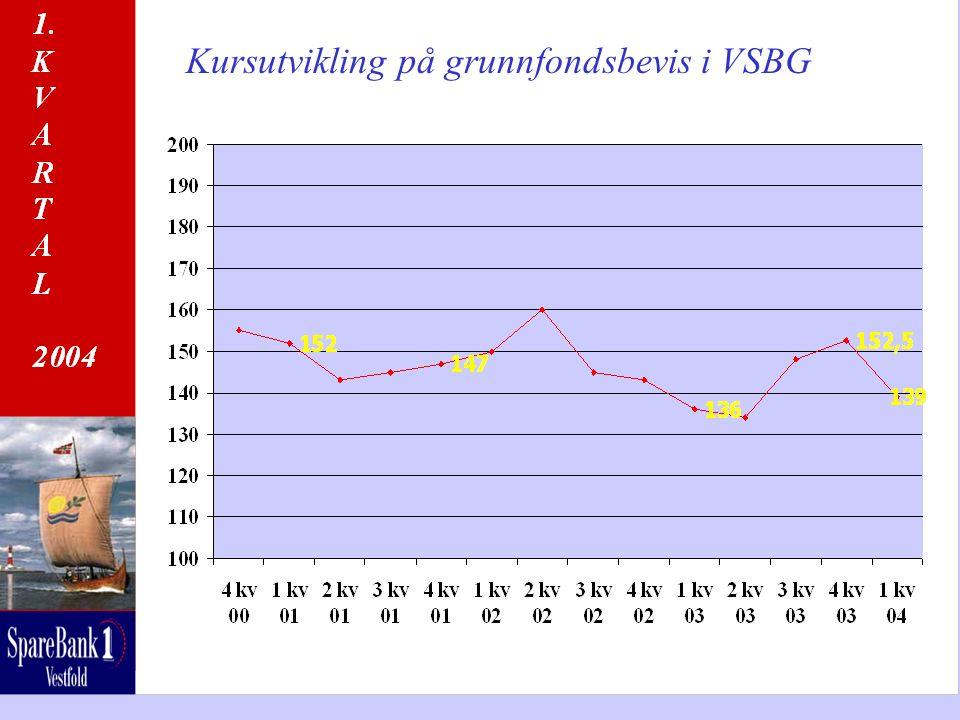 Kursutvikling på grunnfondsbevis i VSBG