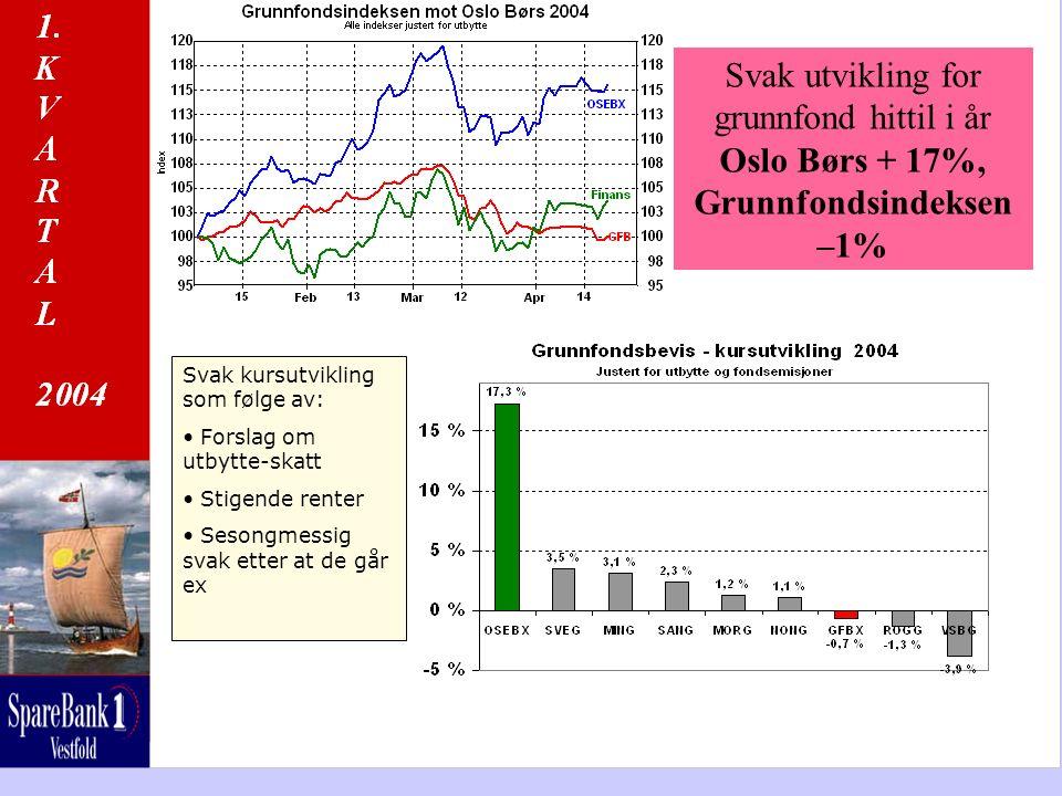 Svak utvikling for grunnfond hittil i år Oslo Børs + 17%, Grunnfondsindeksen –1% Svak kursutvikling som følge av: Forslag om utbytte-skatt Stigende re