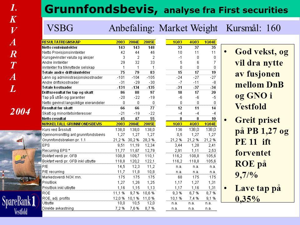 Grunnfondsbevis, analyse fra First securities VSBG Anbefaling: Market Weight Kursmål: 160 God vekst, og vil dra nytte av fusjonen mellom DnB og GNO i Vestfold Greit priset på PB 1,27 og PE 11 ift forventet ROE på 9,7/% Lave tap på 0,35%