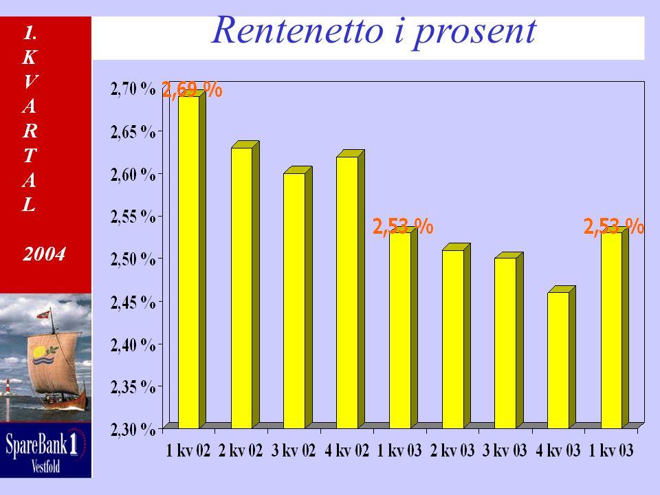 Rentenetto i prosent
