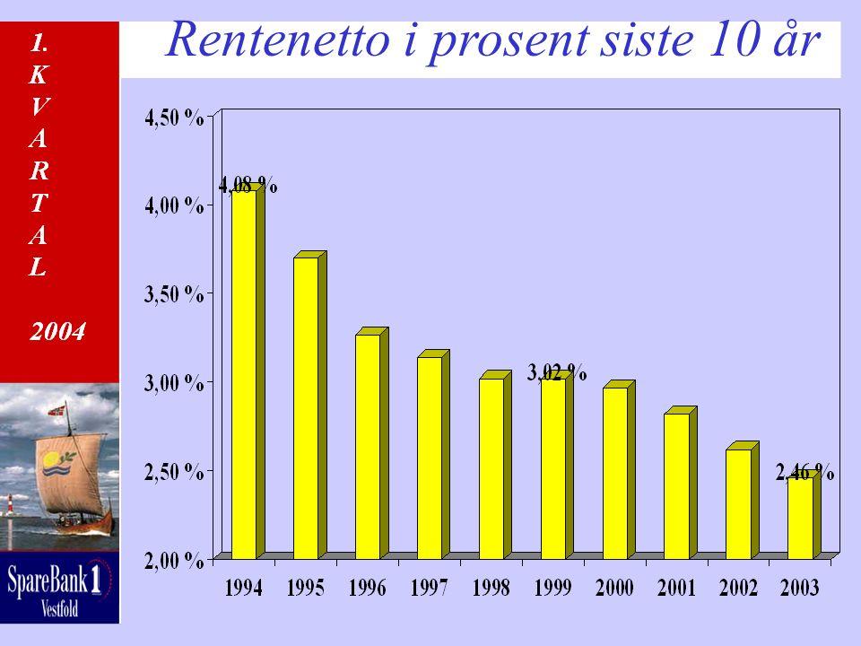 Rentenetto i prosent siste 10 år