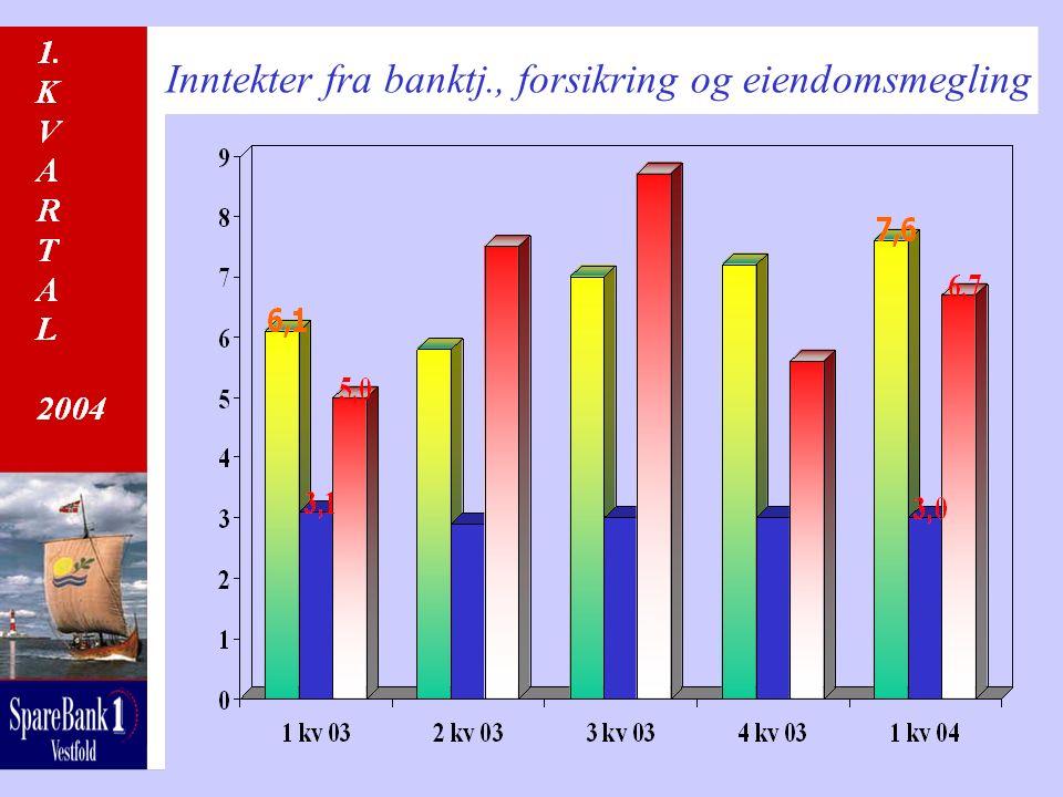 Inntekter fra banktj., forsikring og eiendomsmegling