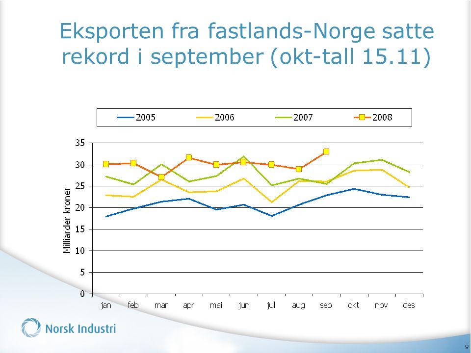 9 Eksporten fra fastlands-Norge satte rekord i september (okt-tall 15.11)