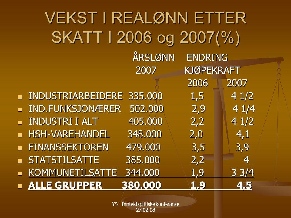 YS` Inntektsplitiske konferanse 27.02.08 VEKST I REALØNN ETTER SKATT I 2006 og 2007(%) ÅRSLØNN ENDRING ÅRSLØNN ENDRING 2007 KJØPEKRAFT 2007 KJØPEKRAFT 2006 2007 2006 2007 INDUSTRIARBEIDERE 335.000 1,5 4 1/2 INDUSTRIARBEIDERE 335.000 1,5 4 1/2 IND.FUNKSJONÆRER 502.000 2,9 4 1/4 IND.FUNKSJONÆRER 502.000 2,9 4 1/4 INDUSTRI I ALT 405.000 2,2 4 1/2 INDUSTRI I ALT 405.000 2,2 4 1/2 HSH-VAREHANDEL 348.000 2,0 4,1 HSH-VAREHANDEL 348.000 2,0 4,1 FINANSSEKTOREN 479.000 3,5 3,9 FINANSSEKTOREN 479.000 3,5 3,9 STATSTILSATTE 385.000 2,2 4 STATSTILSATTE 385.000 2,2 4 KOMMUNETILSATTE 344.000 1,9 3 3/4 KOMMUNETILSATTE 344.000 1,9 3 3/4 ALLE GRUPPER 380.000 1,9 4,5 ALLE GRUPPER 380.000 1,9 4,5