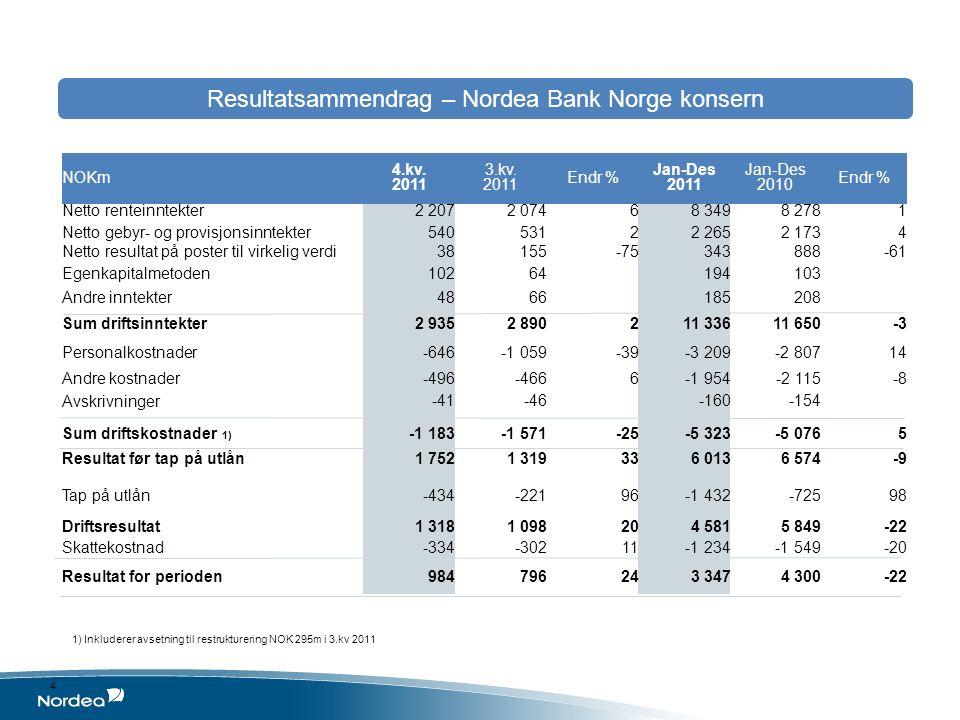 4 NOKm 4.kv. 2011 3.kv. 2011 Endr % Jan-Des 2011 Jan-Des 2010 Endr % Netto renteinntekter2 2072 07468 3498 2781 Netto gebyr- og provisjonsinntekter540