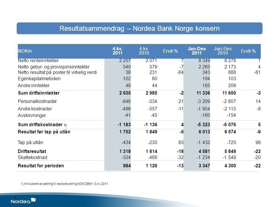 5 NOKm 4.kv. 2011 4.kv. 2010 Endr % Jan-Des 2011 Jan-Des 2010 Endr % Netto renteinntekter2 2072 07178 3498 2781 Netto gebyr- og provisjonsinntekter540