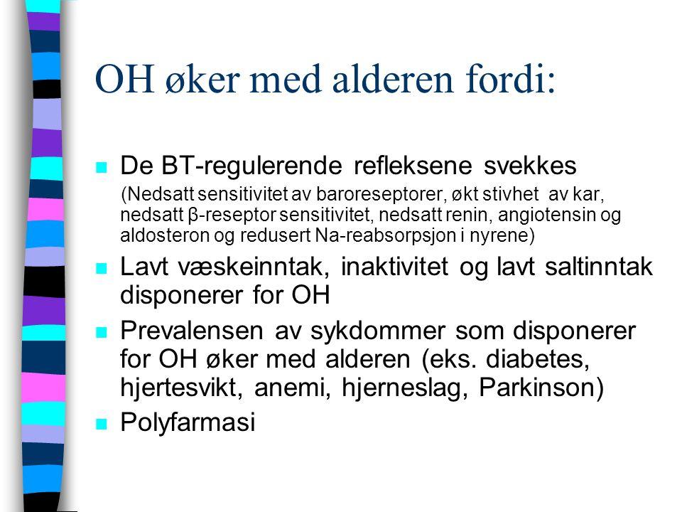 OH øker med alderen fordi: n De BT-regulerende refleksene svekkes (Nedsatt sensitivitet av baroreseptorer, økt stivhet av kar, nedsatt β-reseptor sensitivitet, nedsatt renin, angiotensin og aldosteron og redusert Na-reabsorpsjon i nyrene) n Lavt væskeinntak, inaktivitet og lavt saltinntak disponerer for OH n Prevalensen av sykdommer som disponerer for OH øker med alderen (eks.