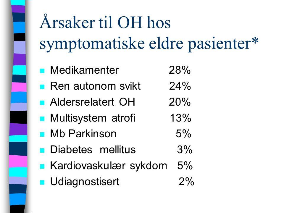 Årsaker til OH hos symptomatiske eldre pasienter* n Medikamenter 28% n Ren autonom svikt 24% n Aldersrelatert OH 20% n Multisystem atrofi 13% n Mb Parkinson 5% n Diabetes mellitus 3% n Kardiovaskulær sykdom 5% n Udiagnostisert 2%