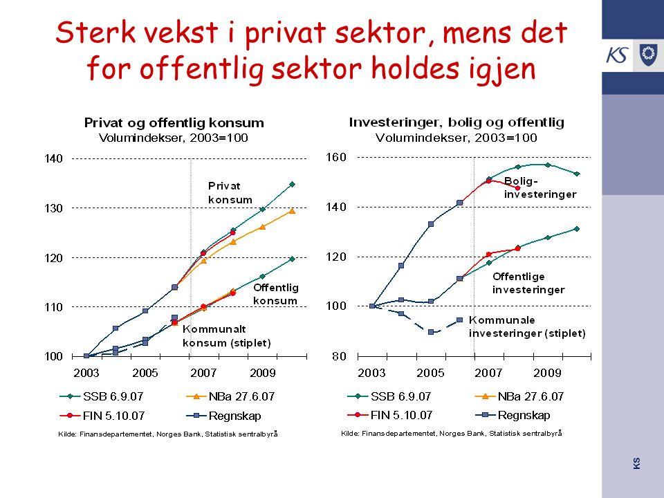 KS Sterk vekst i privat sektor, mens det for offentlig sektor holdes igjen