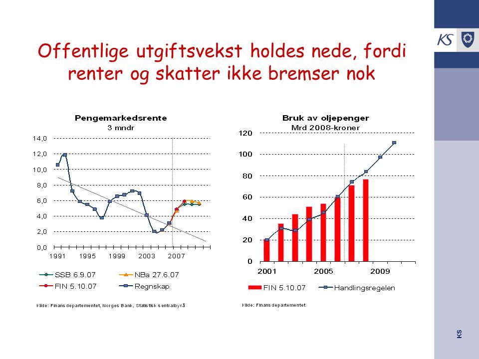 KS Statsbudsjettet 2008 Endringer for kommunesektoren i 2007 Skatteinntektene oppjusteres med 2,2 mrd kr –1,88 mrd på kommunene –0,32 mrd på fylkeskommunene Høyere prisvekst på investeringer fører til –økt kommunal prisvekst med 0,2% til 3,8% i forhold til RNB –øker isolert reelt sett utgiftene med 500 mill.