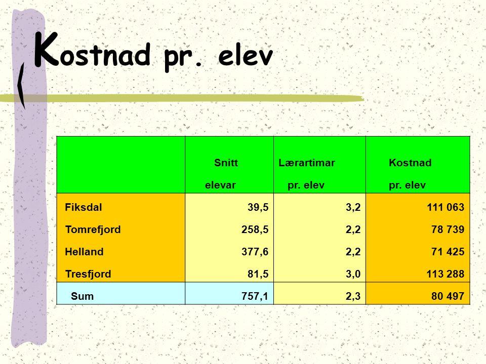 K ostnad pr. elev SnittLærartimar Kostnad elevar pr. elev Fiksdal39,53,2111 063 Tomrefjord258,52,278 739 Helland377,62,271 425 Tresfjord81,53,0113 288