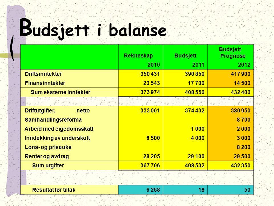 B udsjett i balanse Rekneskap Budsjett Budsjett Prognose 201020112012 Driftsinntekter350 431390 850417 900 Finansinntekter23 54317 70014 500 Sum ekste