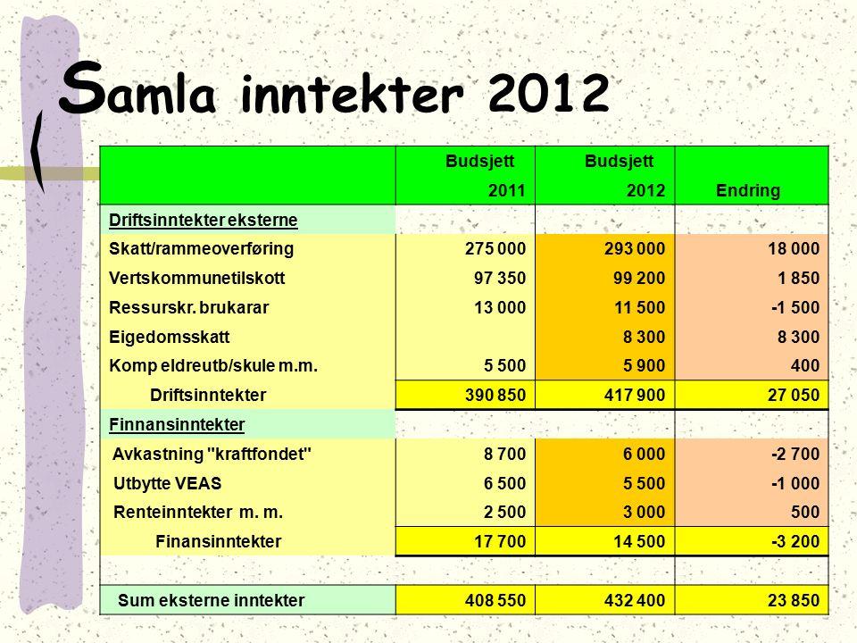S amla inntekter 2012 Budsjett 20112012 Endring Driftsinntekter eksterne Skatt/rammeoverføring275 000293 00018 000 Vertskommunetilskott97 35099 2001 8