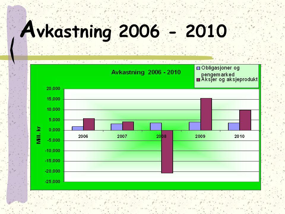 A vkastning 2006 - 2010