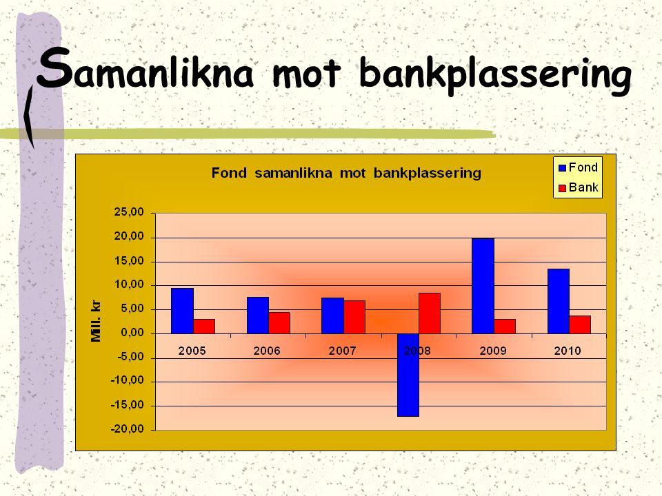 S amanlikna mot bankplassering