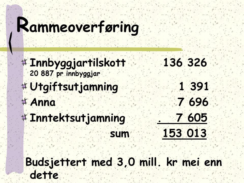 R ammeoverføring Innbyggjartilskott 136 326 20 887 pr innbyggjar Utgiftsutjamning 1 391 Anna 7 696 Inntektsutjamning.