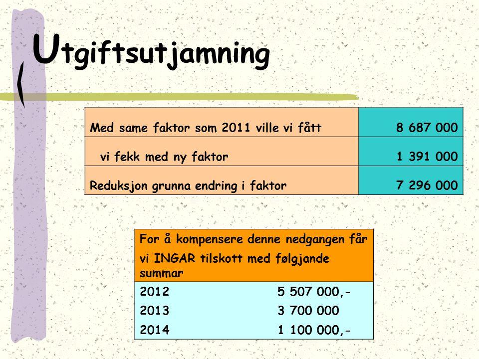 U tgiftsutjamning Med same faktor som 2011 ville vi fått8 687 000 vi fekk med ny faktor1 391 000 Reduksjon grunna endring i faktor7 296 000 For å komp