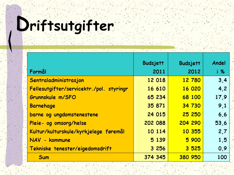 D riftsutgifter Budsjett Andel Formål20112012 i % Sentraladministrasjon12 01812 7803,4 Fellesutgifter/servicektr./pol. styringr16 61016 0204,2 Grunnsk