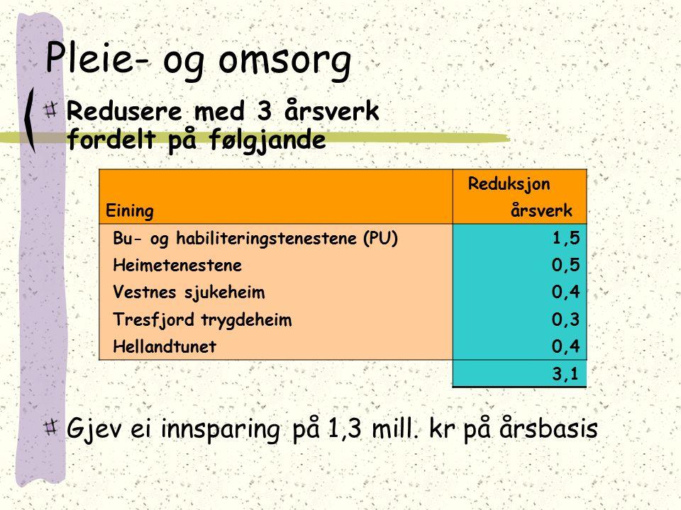 Pleie- og omsorg Redusere med 3 årsverk fordelt på følgjande Gjev ei innsparing på 1,3 mill. kr på årsbasis Reduksjon Eining årsverk Bu- og habiliteri