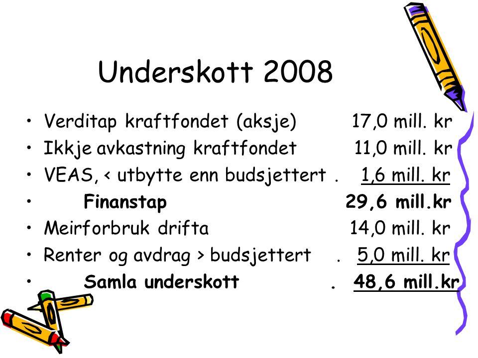 Verditap kraftfondet (aksje) 17,0 mill. kr Ikkje avkastning kraftfondet 11,0 mill. kr VEAS, < utbytte enn budsjettert. 1,6 mill. kr Finanstap 29,6 mil