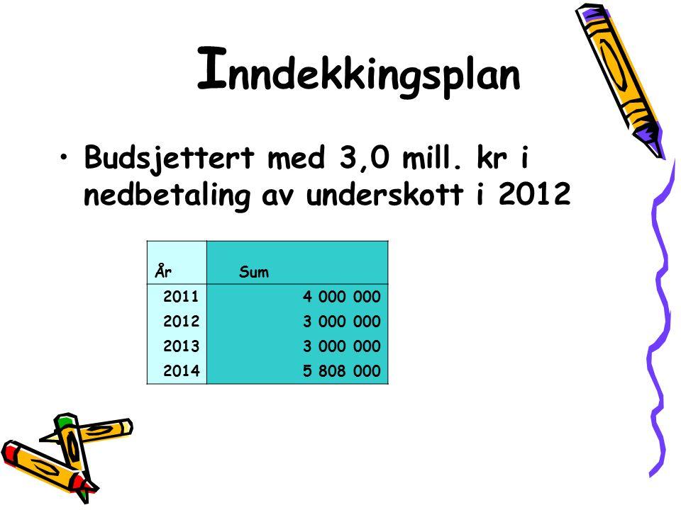 I nndekkingsplan Budsjettert med 3,0 mill. kr i nedbetaling av underskott i 2012 År Sum 20114 000 000 20123 000 000 20133 000 000 20145 808 000