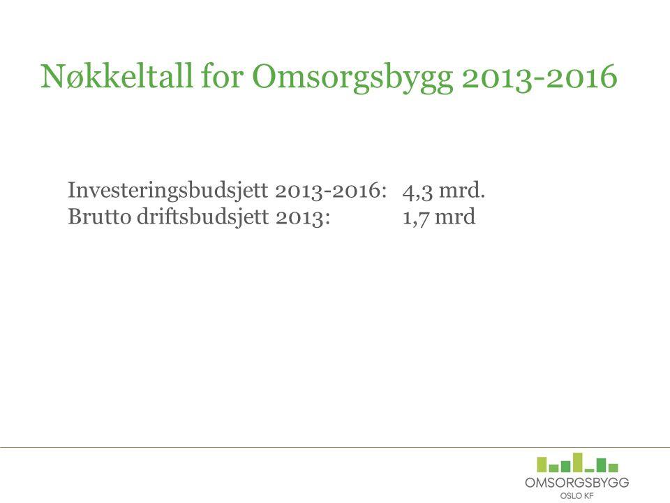 Nøkkeltall for Omsorgsbygg 2013-2016 Investeringsbudsjett 2013-2016: 4,3 mrd.