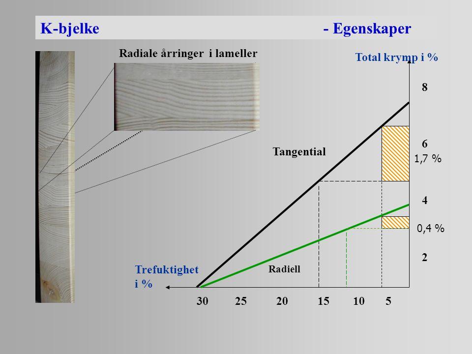 K-bjelke- Egenskaper Radiale årringer i lameller Total krymp i % Trefuktighet i % 86428642 30 25 20 15 10 5 Tangential 1,7 % 0,4 % Radiell