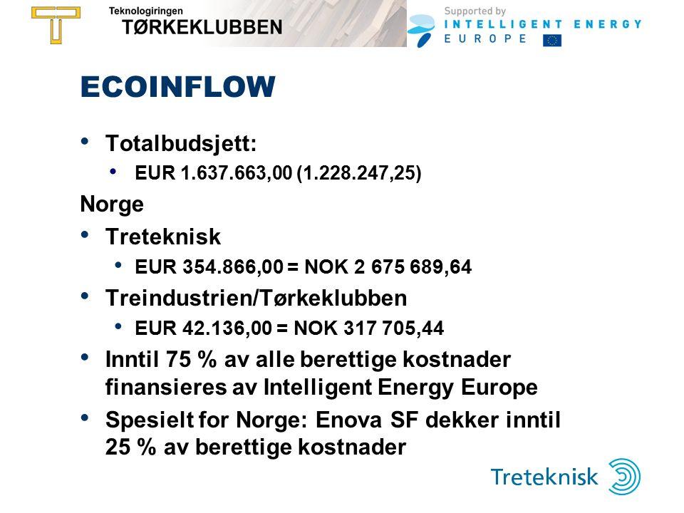 ECOINFLOW Totalbudsjett: EUR 1.637.663,00 (1.228.247,25) Norge Treteknisk EUR 354.866,00 = NOK 2 675 689,64 Treindustrien/Tørkeklubben EUR 42.136,00 = NOK 317 705,44 Inntil 75 % av alle berettige kostnader finansieres av Intelligent Energy Europe Spesielt for Norge: Enova SF dekker inntil 25 % av berettige kostnader