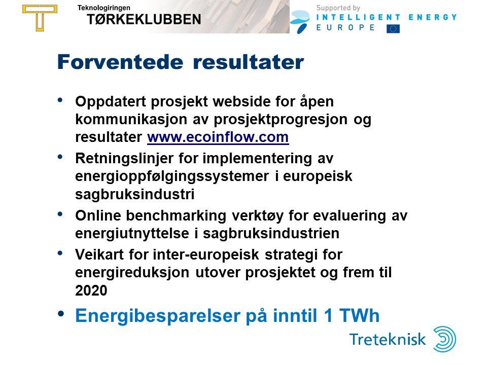 Forventede resultater Oppdatert prosjekt webside for åpen kommunikasjon av prosjektprogresjon og resultater www.ecoinflow.comwww.ecoinflow.com Retningslinjer for implementering av energioppfølgingssystemer i europeisk sagbruksindustri Online benchmarking verktøy for evaluering av energiutnyttelse i sagbruksindustrien Veikart for inter-europeisk strategi for energireduksjon utover prosjektet og frem til 2020 Energibesparelser på inntil 1 TWh