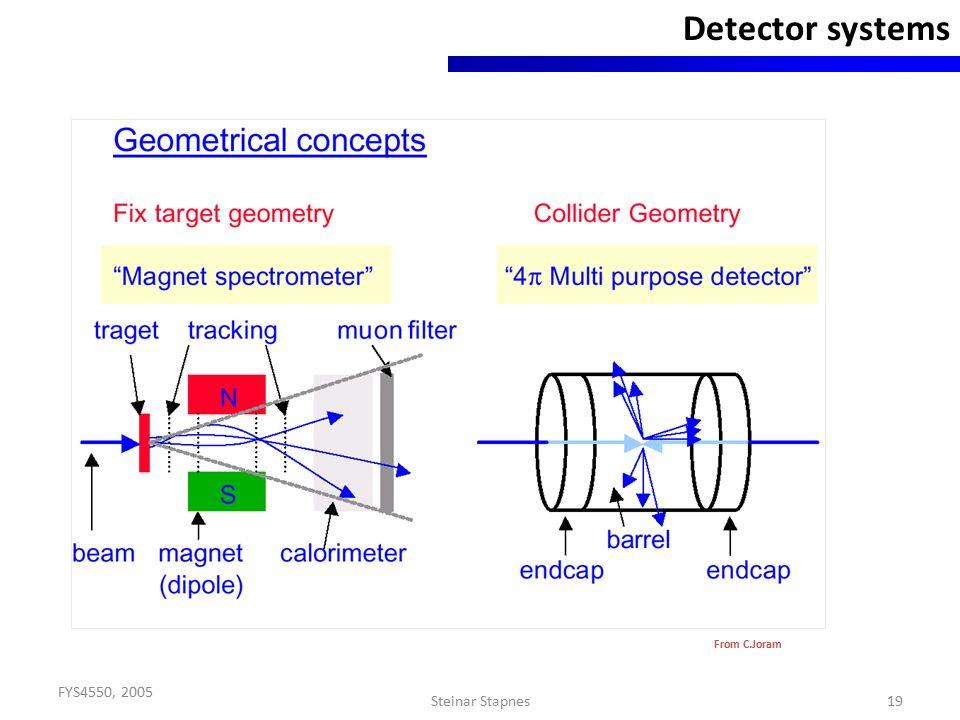 FYS4550, 2005 Steinar Stapnes19 Detector systems From C.Joram